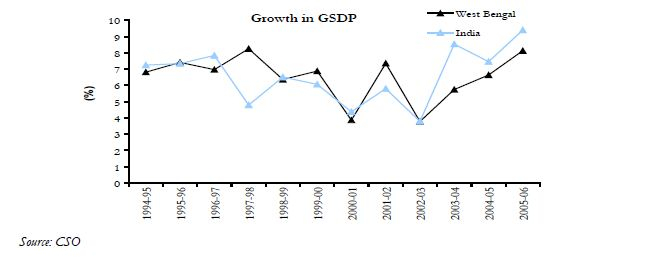 Bengal's Growth in GSDP