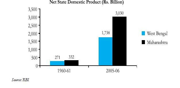 Bengal's Net State Domestic Product